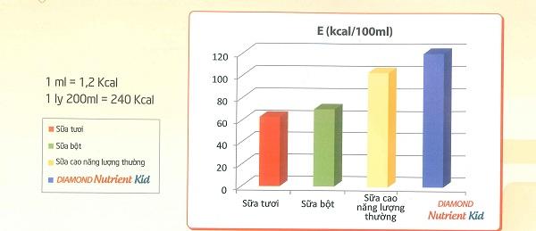 bảng so sánh năng lượng sữa diamond nutrient kid 1