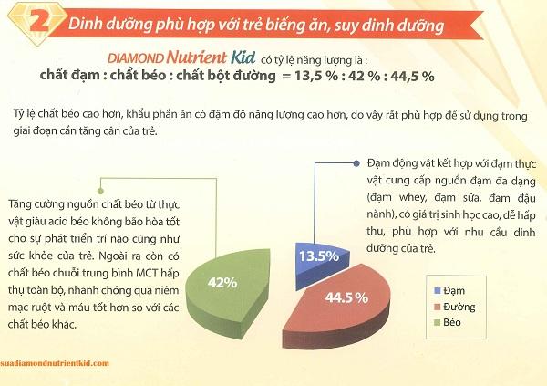Sữa diamond nutrient kid 2 có tỷ lệ dinh dưỡng hợp lý