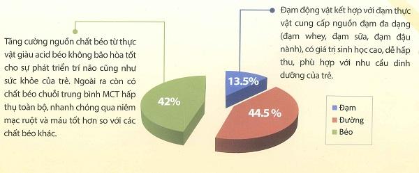 tỷ lệ năng lượng trong sữa diamond nutrient kid
