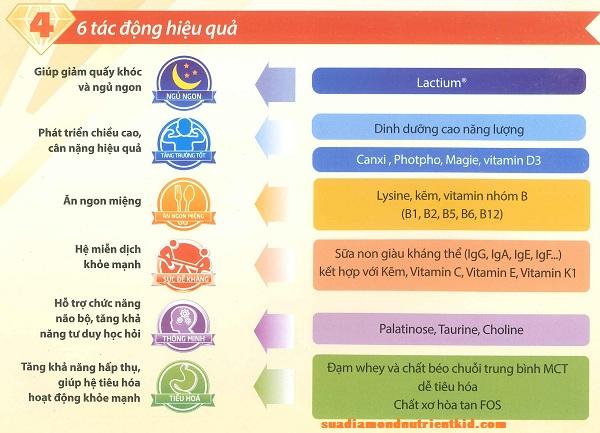 6 Tác động hiệu quả của sữa Diamond Nutrient Kid 2