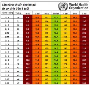 Theo dõi bảng tiêu chuẩn chiều cao cân nặng của trẻ theo WHO3