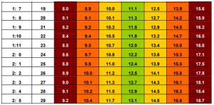 Theo dõi bảng tiêu chuẩn chiều cao cân nặng của trẻ theo WHO5