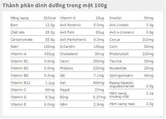 bảng thành phần dinh dưỡng sữa glico số 0