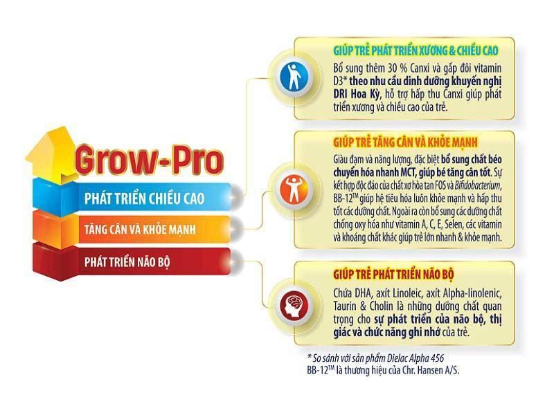 Công thức Grow-Pro đặc chế của Vinamilk giúp bé phát triển chiều cao tối đa