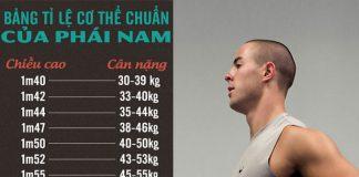 Bảng chiều cao cân nặng chuẩn của Nam giới