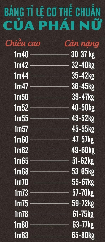 Bảng chiều cao cân nặng chuẩn của nữ