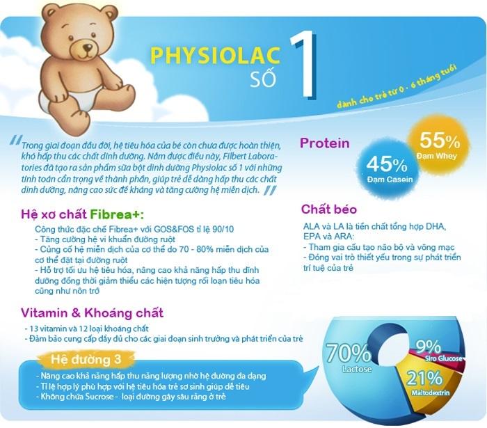 Dưỡng chất cần thiết trong Sữa Physiolac số 1