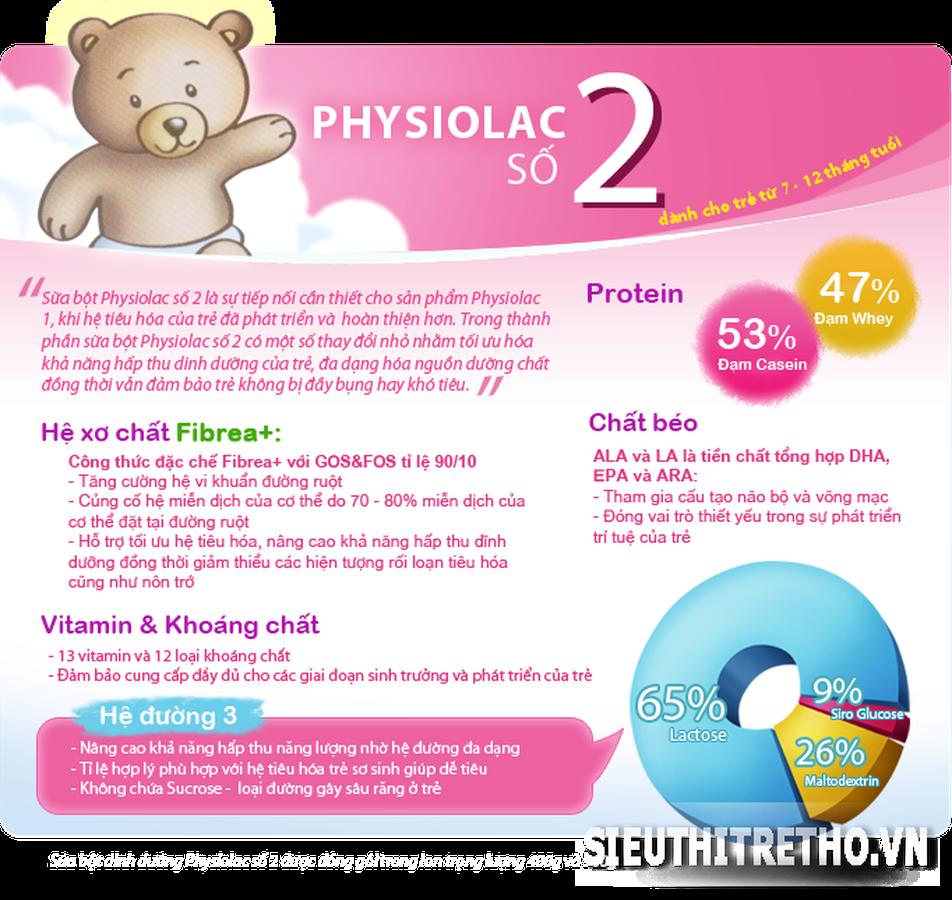 Các Vitamin và khoáng chất có trong Sữa Physiolac số 2