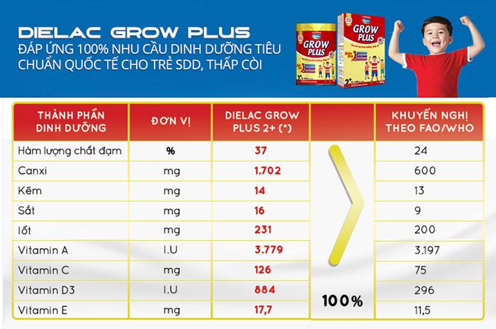 Thành phần dinh dưỡng Grow Plus của Vinamilk