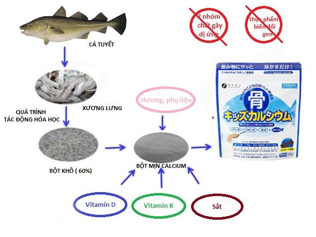 Canxi cá tuyết nhật an toàn và hiệu quả